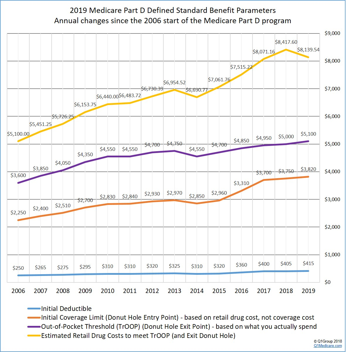 2019 Final Medicare Part D Defined Standard Benefit Parameters Annual Changes Since 2006