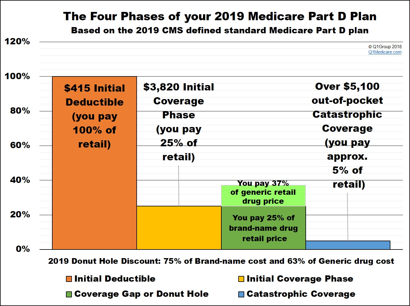 Medicare Part D >> What Is The 2019 Standard Initial Coverage Limit And How