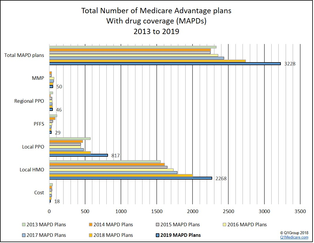 More 2019 Medicare Advantage plan choices, with increases ...