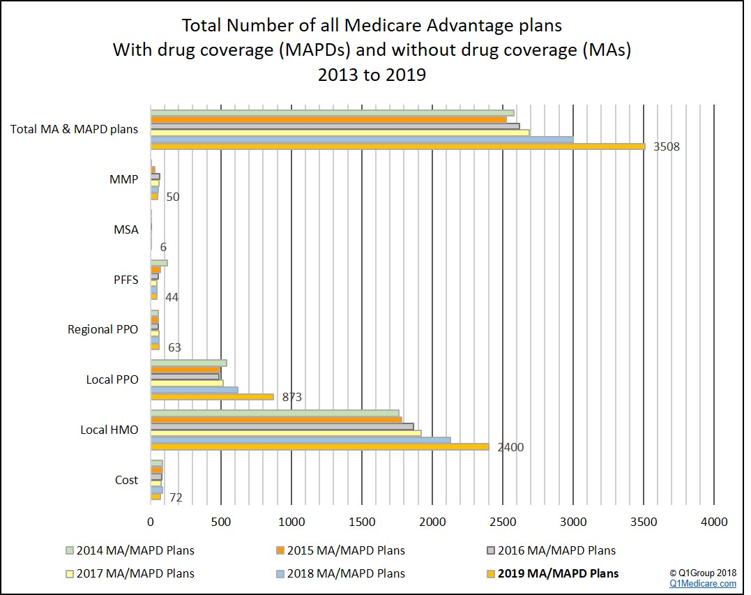 Total number of all Medicare Advantage plans available