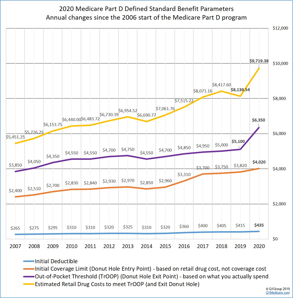 How your Medicare Part D coverage changes over the years