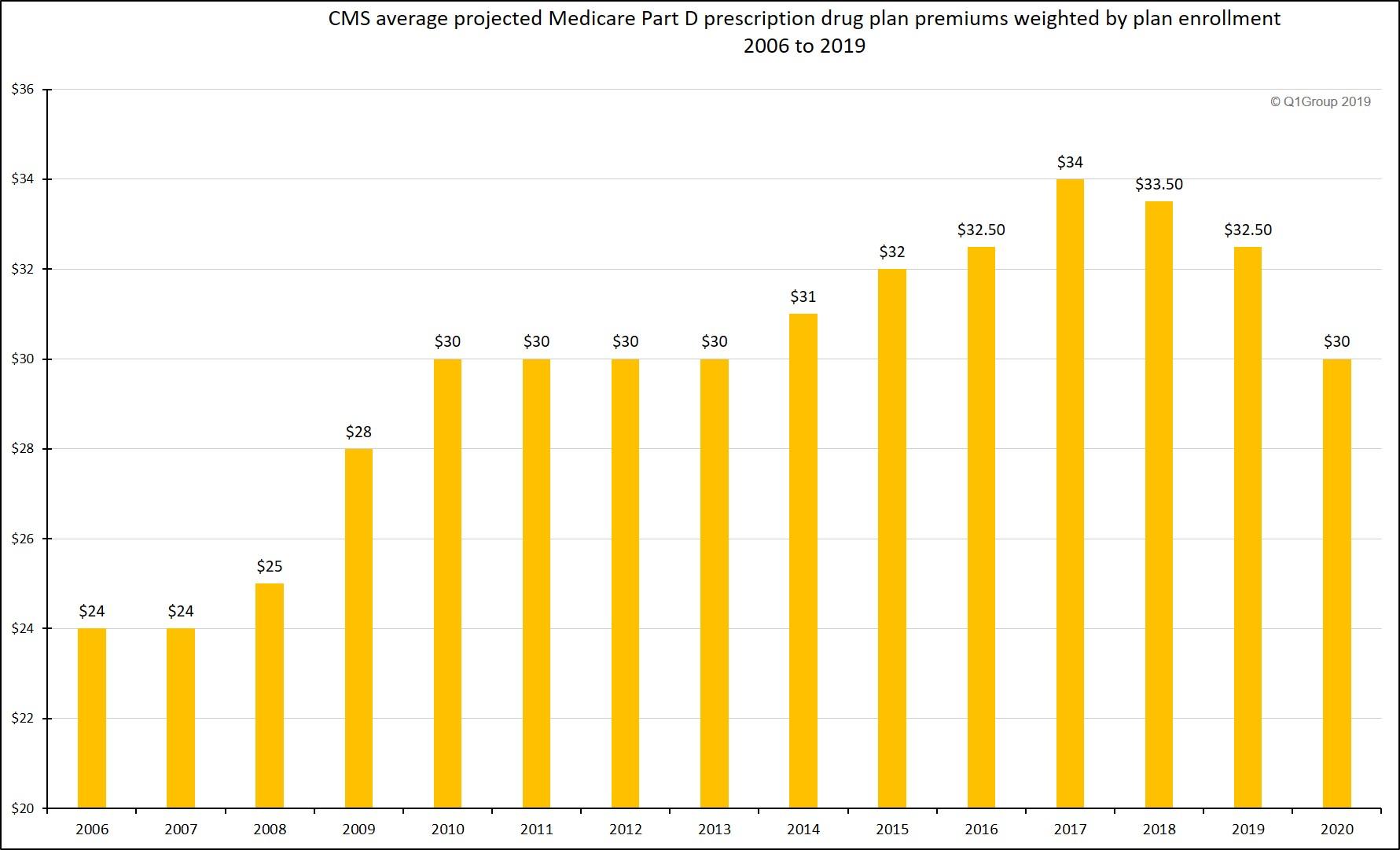 Changes in project Medicare Part D premiums