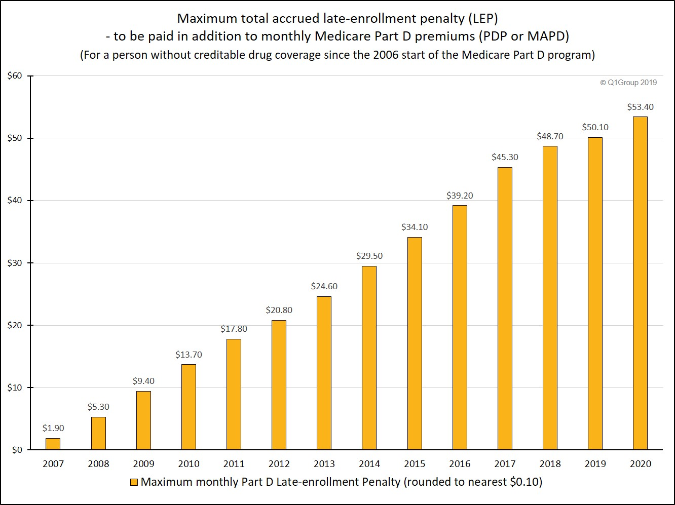 Max_Late-enrollment_penalty_accrued_since_2006