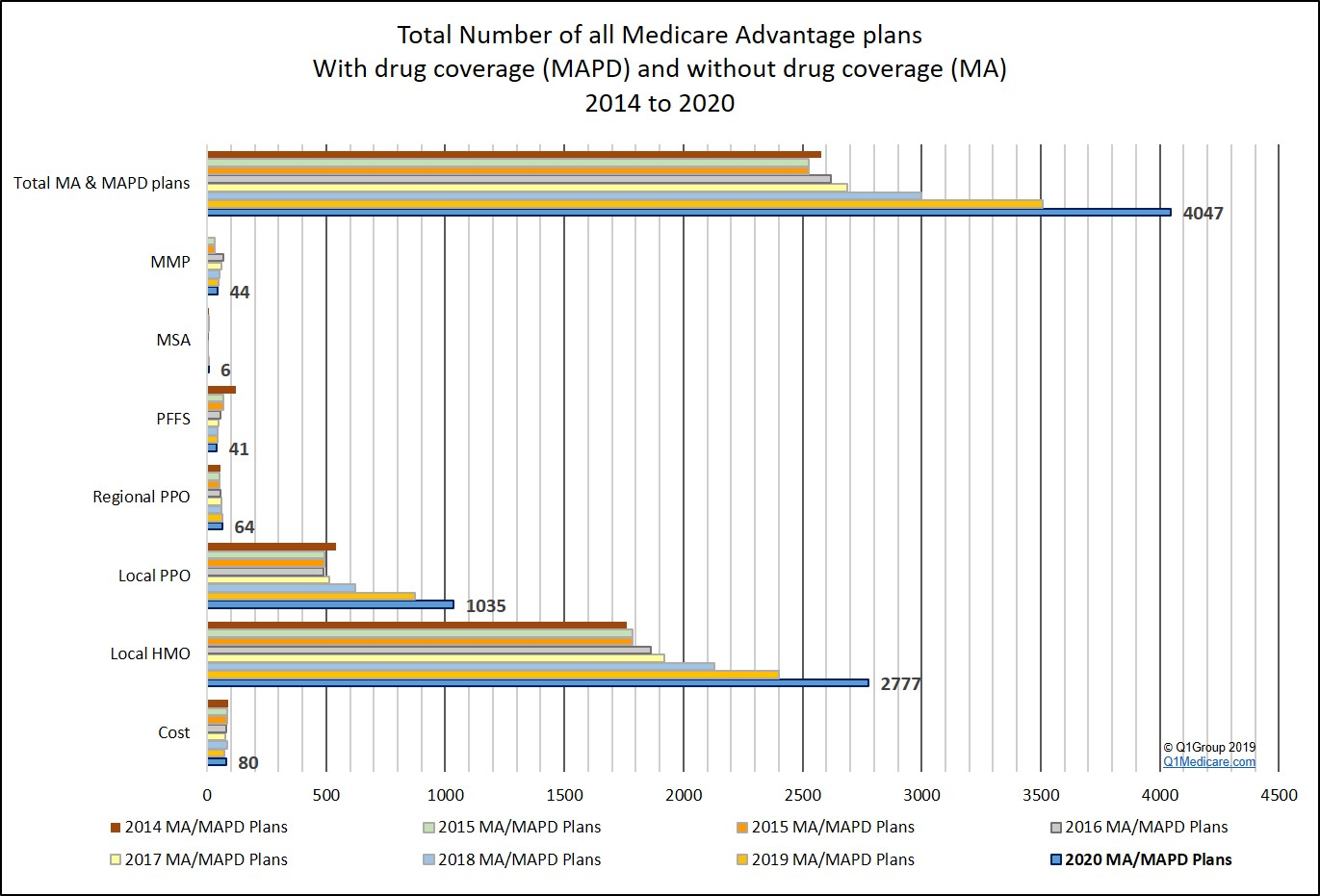 More 2020 Medicare Advantage plan choices, with increases in HMO and local PPO options