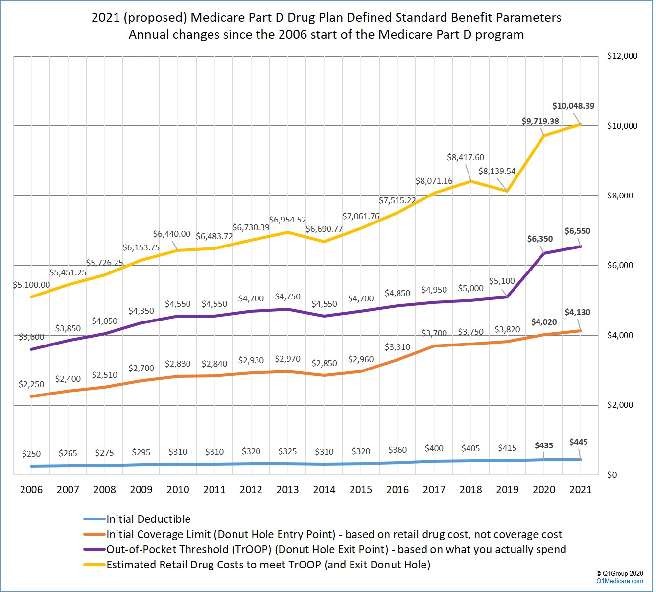 Changes in the standard Medicare Part D plan coverage since 2006