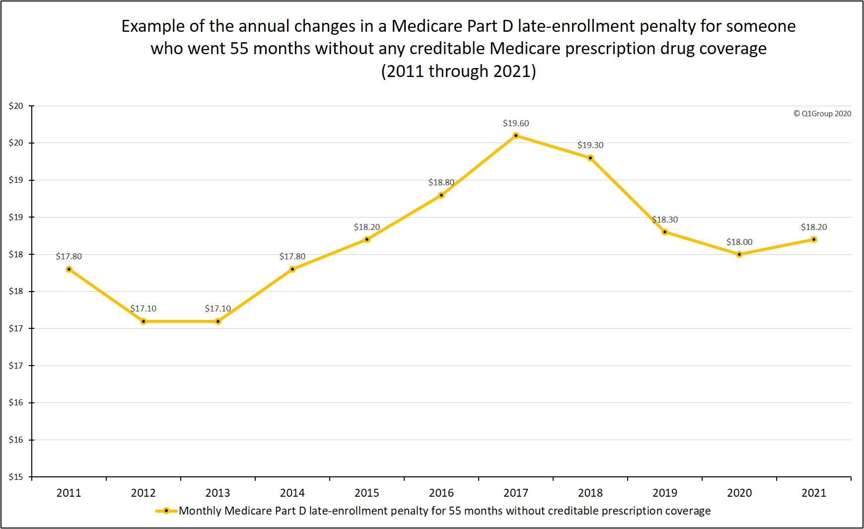 Example_ of_annual_Medicare_Part D_Late_Enrollment_Penalty_changes
