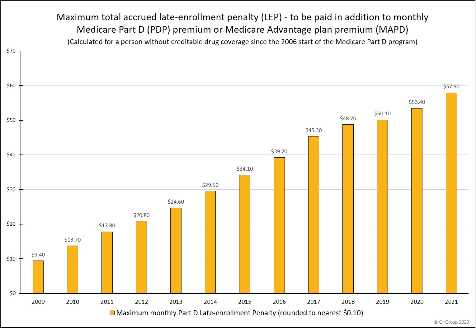 2021_Maximum_Medicare_Part D_Late_Enrollment_Penalty
