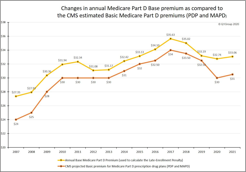 The estimated basic Part D premium and the base Part D Premium changes since 2007