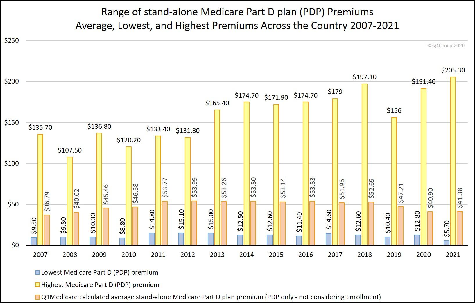 Medicare Part D premium range - highs and lows