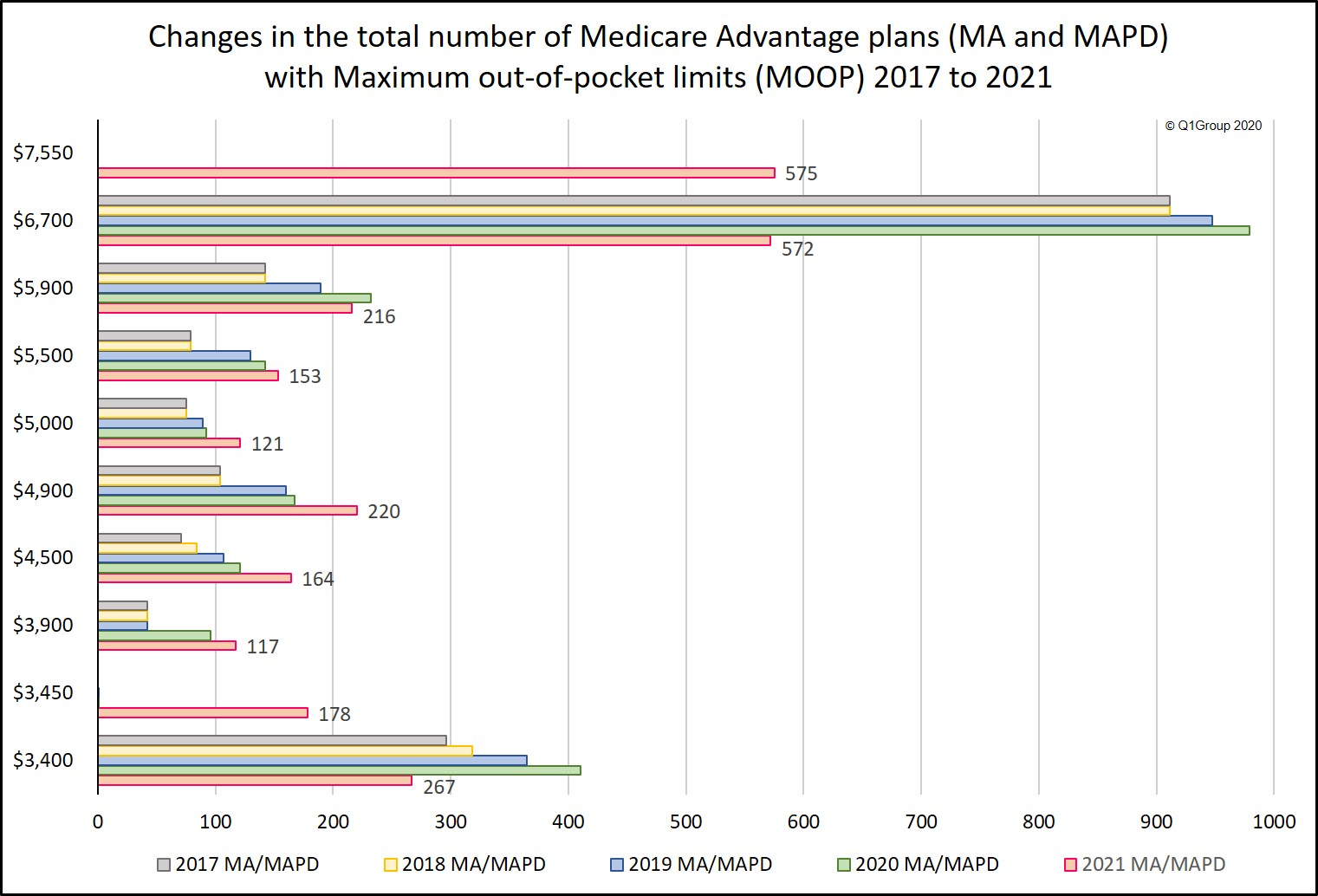 Analysis of how Maximum out of pocket limits have changed for Medicare Advantage plans