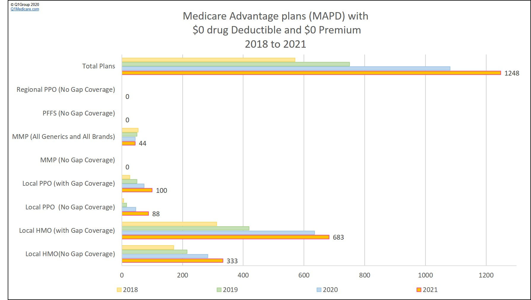 Medicare Advantage MAPD plans with a zero premium and zero drug deductible