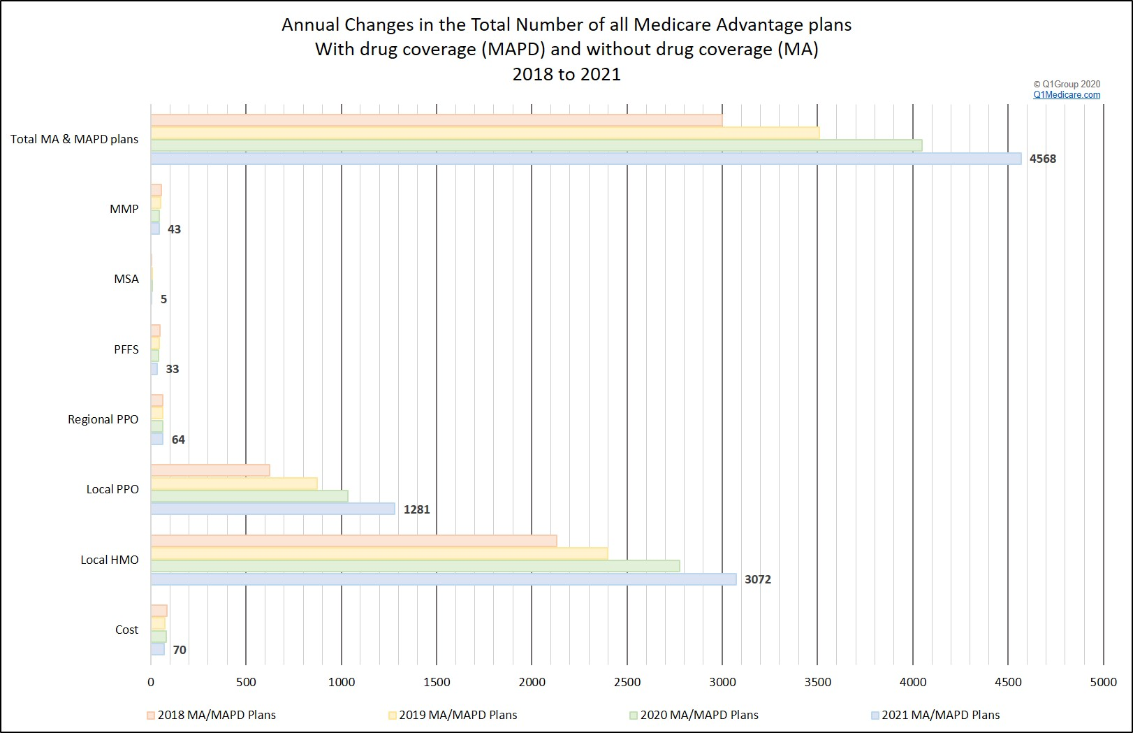 Q1Medicare overview of all Medicare Advantage plan types