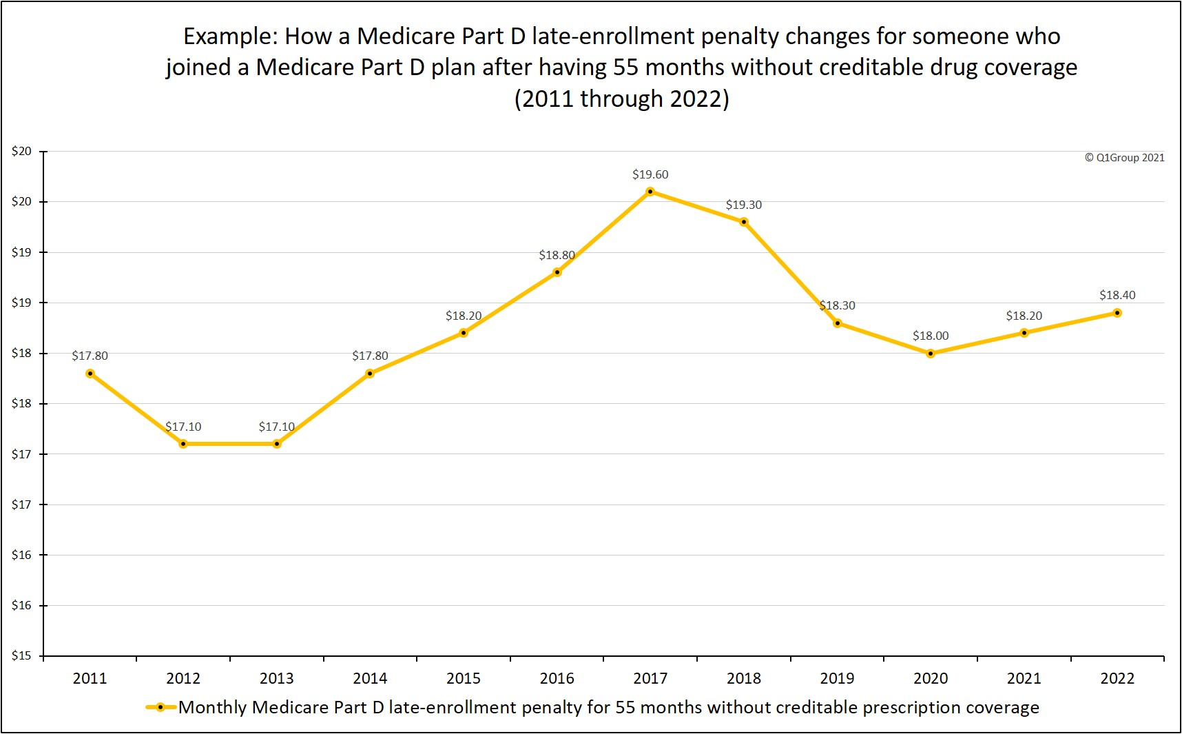 Example_of_how_a_Medicare_Part D_Late_Enrollment_Penalty_changes
