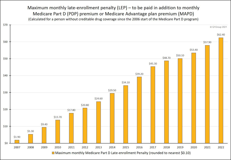 Max_Late-enrollment_penalty_accrued_since_2006