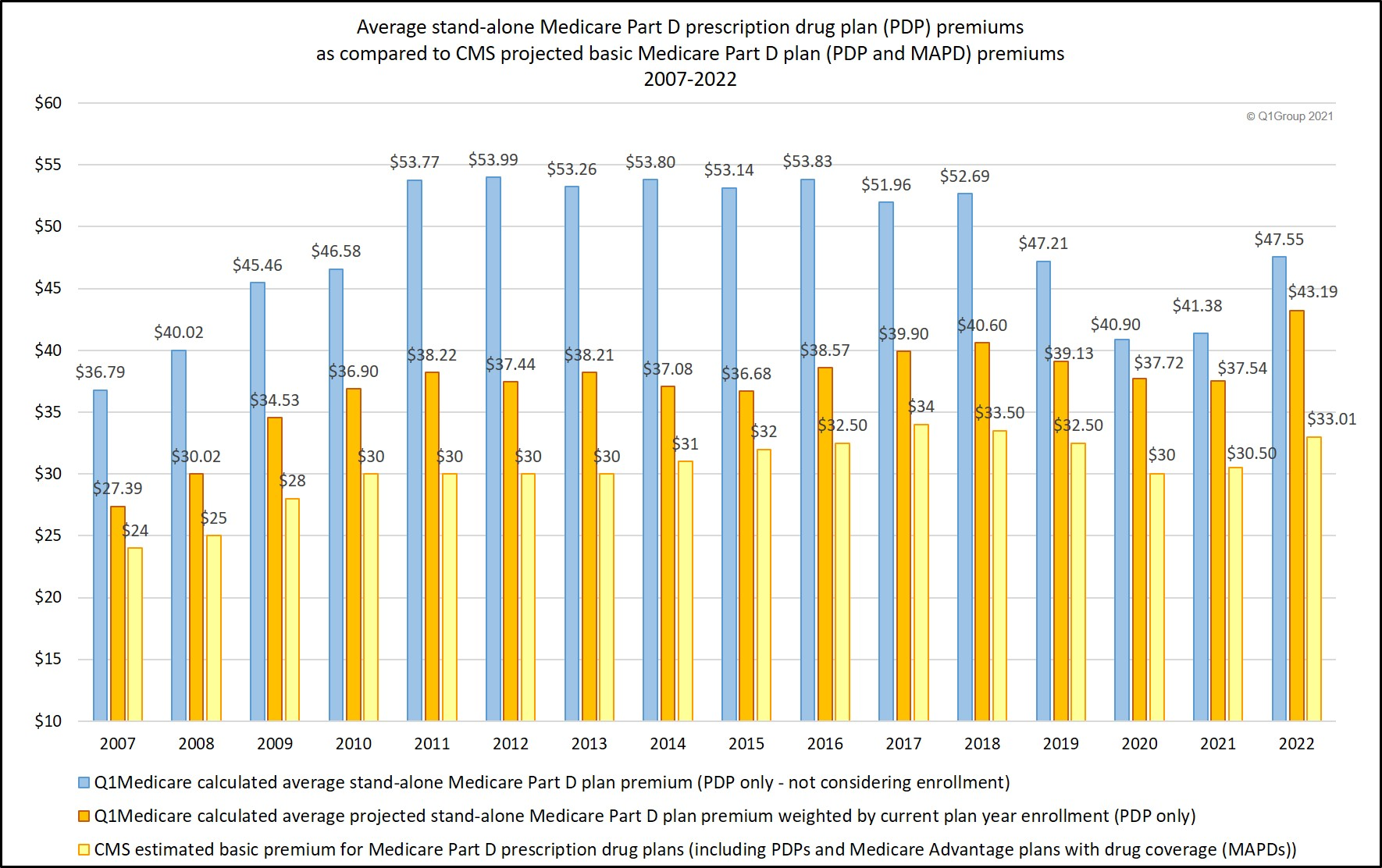 Estimated premium vs actual and weighted premiums