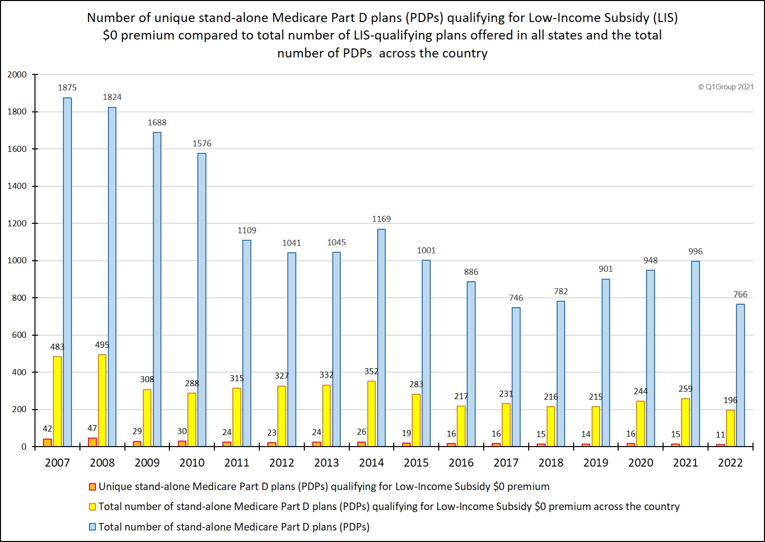 total LIS qualifying PDPs compared to total PDPs