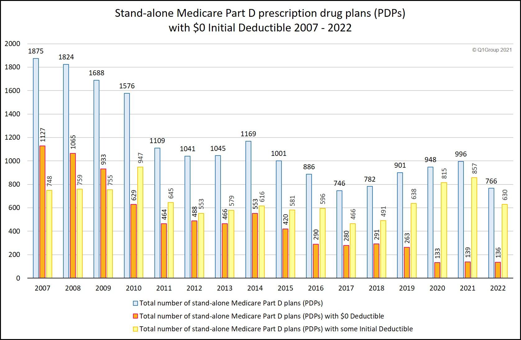 Medicare Part D plans with a deductible
