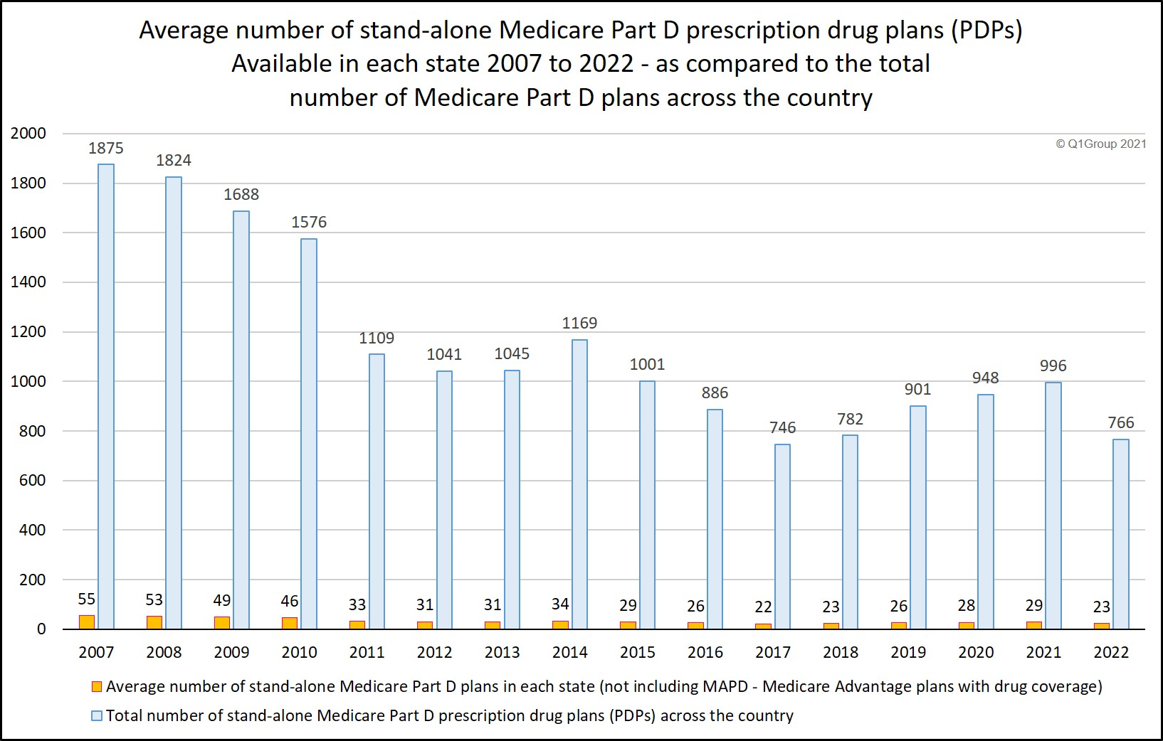 Average number of Medicare Part D plans 2007 to 2022 as compared to the total number of PDPs across the country