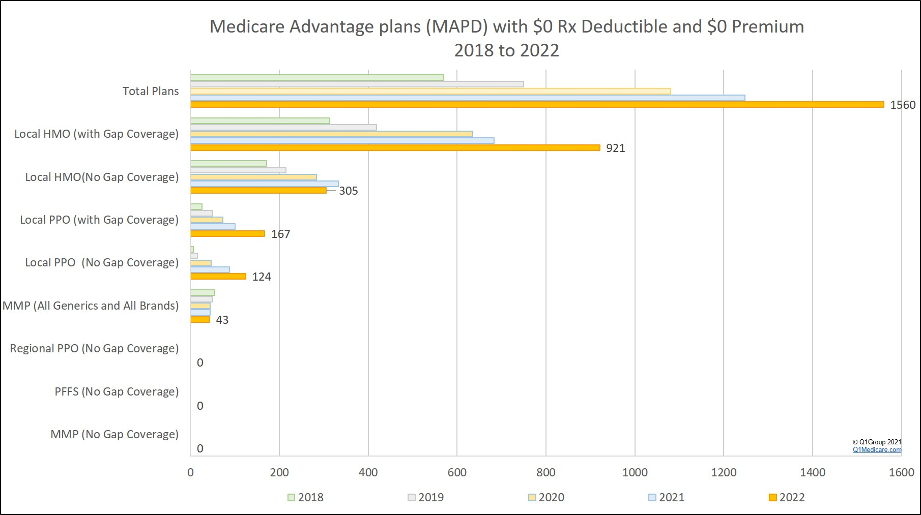 Medicare Advantage MAPD plans with a zero premium and zero drug deductible