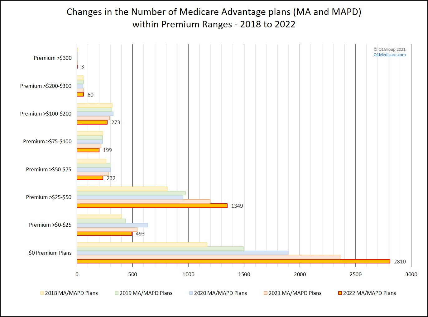 Changes in Medicare Advantage plan premiums from year to year