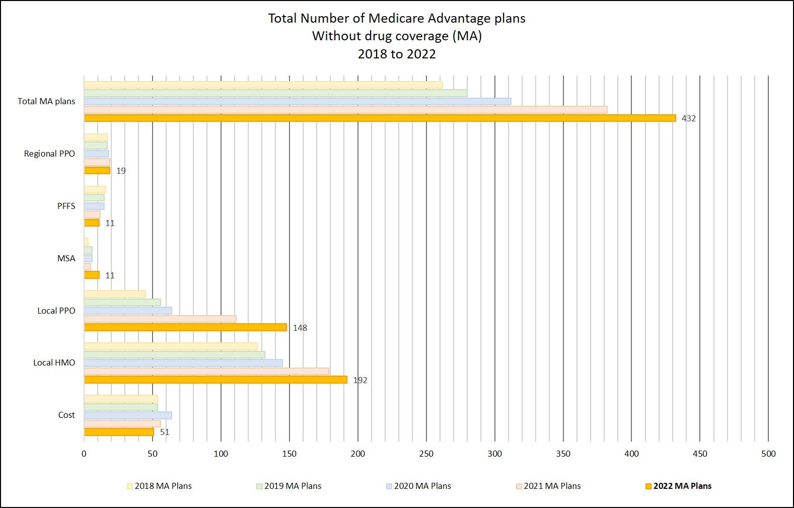 Total number of Medicare Advantage plans without drug coverage (MA)