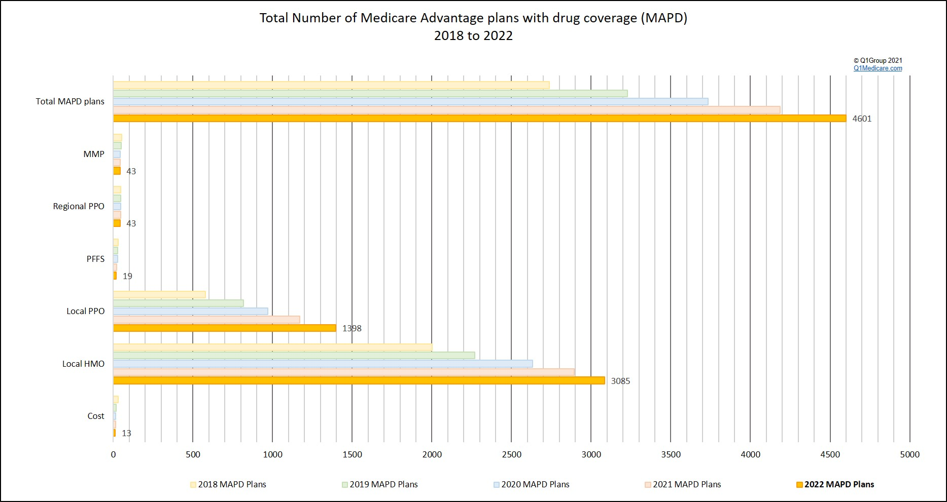 Total number of Medicare Advantage plans with drug coverage (MAPD)