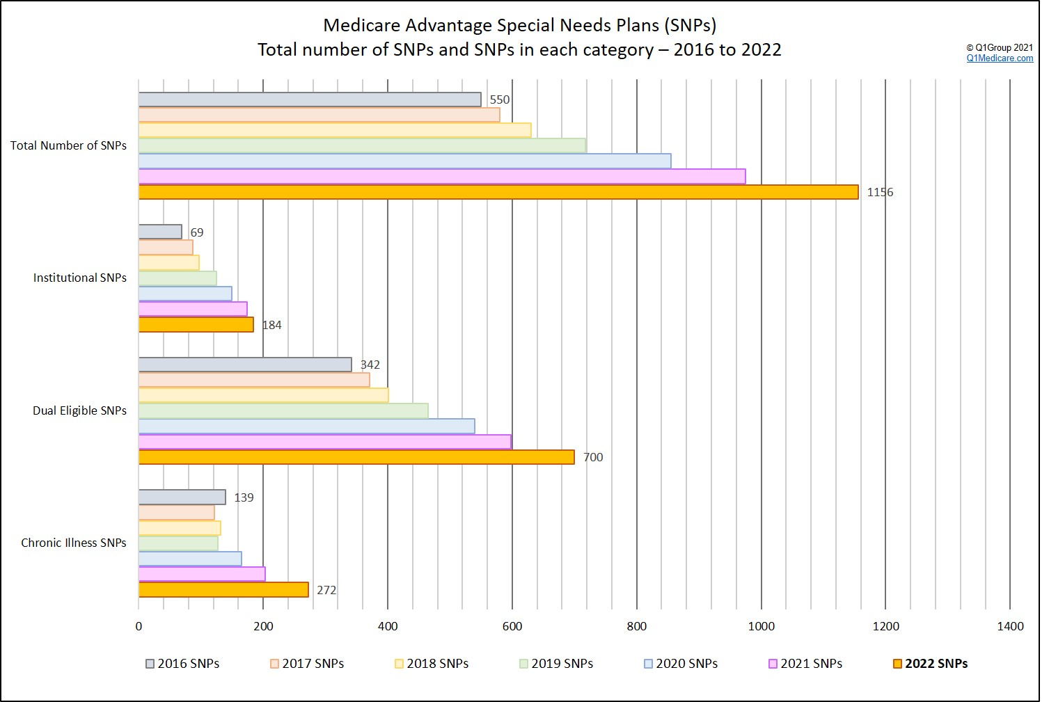 Showing the different types of Medicare Advantage Special Needs Plans( SNPs) over the years