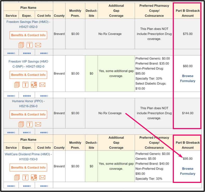 Q1Medicare Medicare Advantage Plan Finder showing list of plans with Part B Give Backs