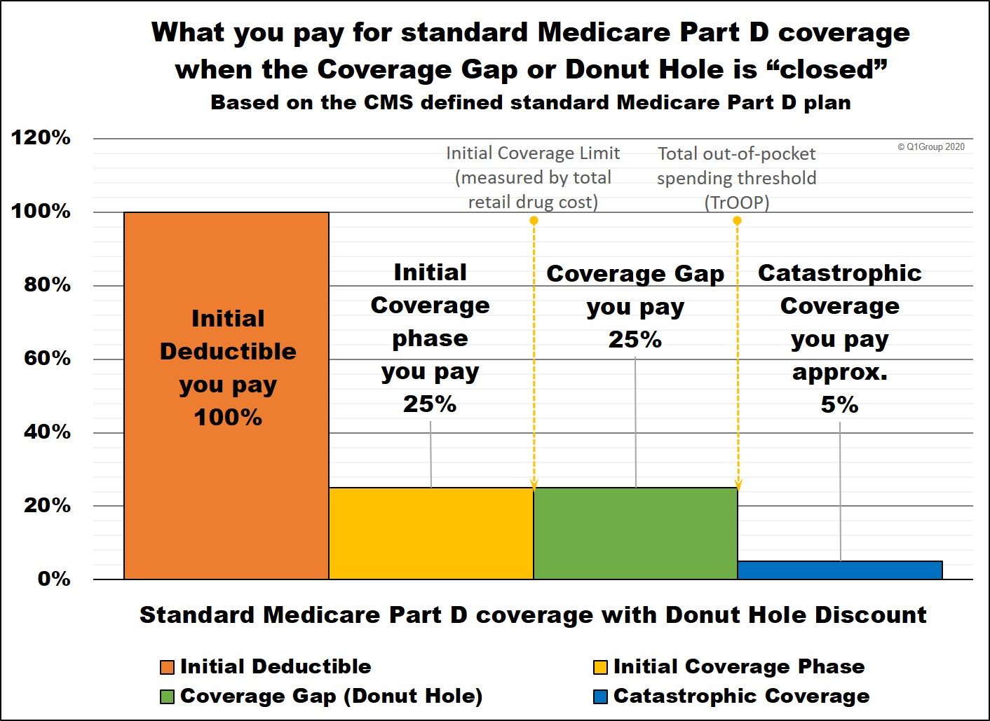 Medicare Part D Coverage Phases