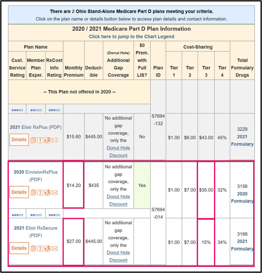 PDP-Compare showing an example of how Medicare Part D plans can change names year to year